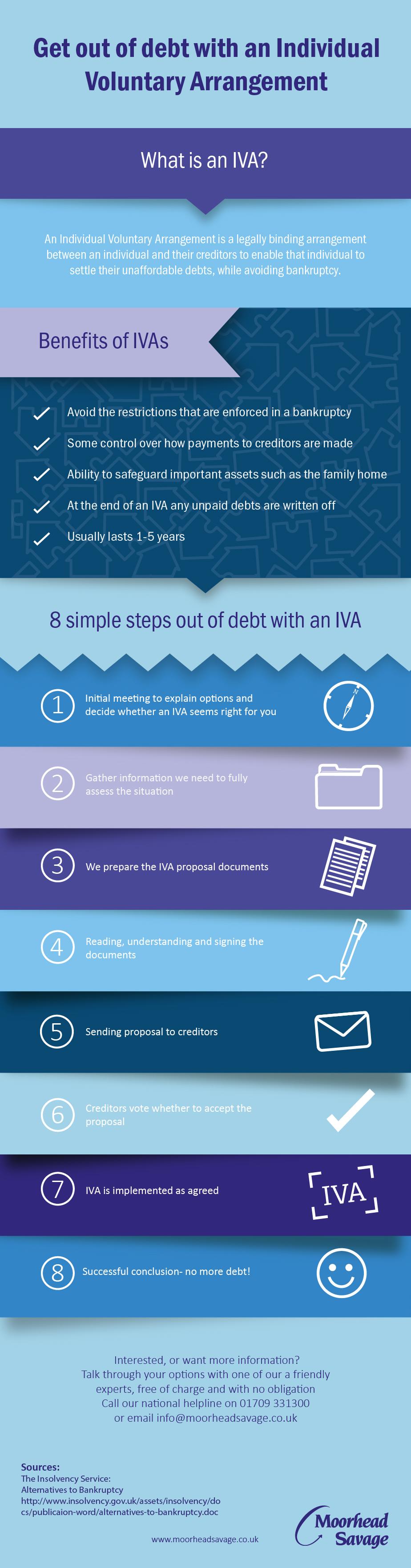 IVA Infographic