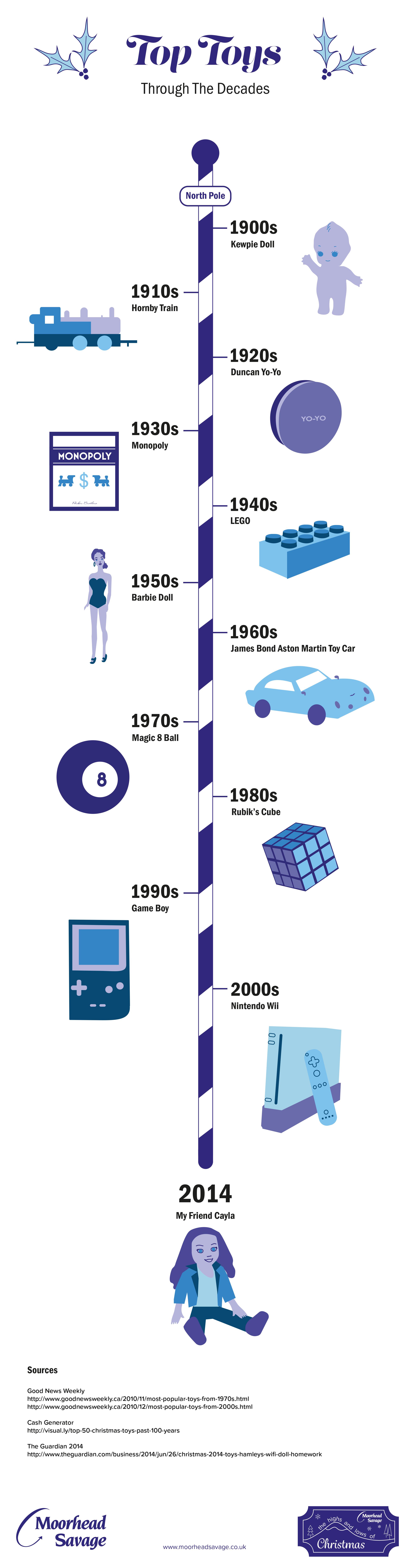 xmas toy infographic